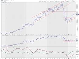 T Line Stock Chart Is Nvda The Strongest Stock In The Strongest Sector Dont