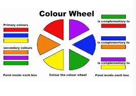 It does not only tell you how colors relate with each other but also there are three basic primary colors — red, yellow and blue. Color Wheel 2 Worksheet Kinderart