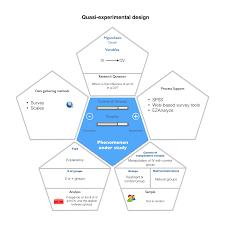 Experimental Vs Quasi Experimental Design Quasi Experimental Design Hopscotch