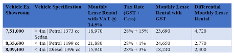 Kolkata Taxi Fare Chart 2017 Impact Of Gst On Cab Services By Cleartax