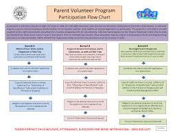Volunteer Program Flow Chart Templates At