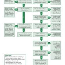 Intestacy Rules Chart Laws Of Intestacy Flowchart Flowchart In Word