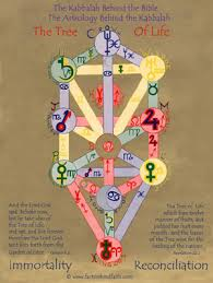 The Tree Of Life Archetypal Horoscope And Blueprint For
