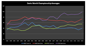 Pdc Chart Bdo Pdc World Championship Averages Progression Since 1994