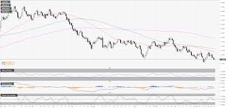 Euro 5 Year Chart Eur Usd Technical Analysis 5 Wave Pattern Is Keeping Euro
