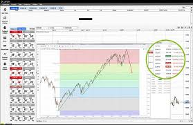 Forex Charting Tools Forex Trading Platforms Online Oanda