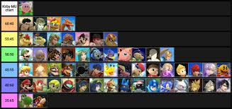 Smash Ultimate Matchup Chart User Blog Riku434 Kirby Mu Chart In My Opinion