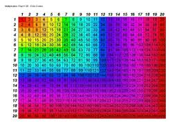 Time table chart 1 20 mattawa. Multiplication Chart 1 20 Color Coded Black And White By Jordan Carpenter