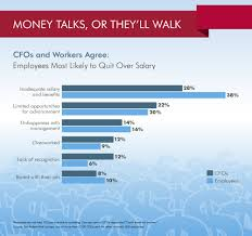cfos and workers agree money is the top reason good employees why workers quit