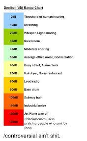 Decibel Db Range Chart 0db Threshold Of Human Hearing 10db