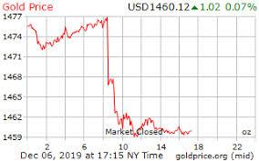 Gold Price On 06 December 2019