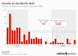 Chart Death At The Berlin Wall Statista