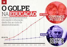 Resultado de imagem para investimento em educação nos governos lula