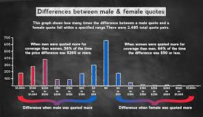 bar chart showing distribution of premium differences when men and women were quoted diffe coverage s