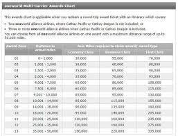 American Express Membership Rewards Points For Flights To