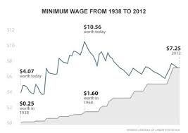 The Minimum Wage Debate In Charts The New Yorker