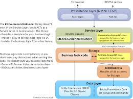 Presentation Layer Design A Library To Run Your Business Logic When Using Entity
