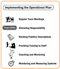Operation Plan Outline Operational Planning Implementing The Plan