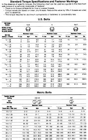 Standard Metric Bolt Torque Chart Repair Guides