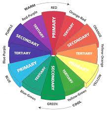 Pantone Colour Wheel Chart The Color Wheel