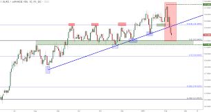 Lt Technical Chart Eur Jpy Technical Analysis Bearish Break To Longer Term Support