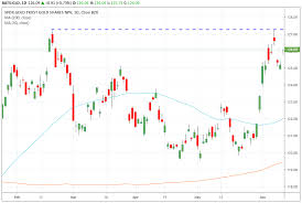 Spdr Gold Shares Chart Trade Of The Day For June 12 2019 Spdr Gold Shares Gld