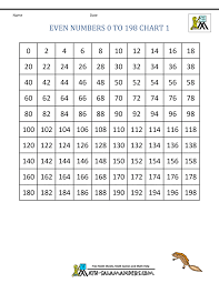 Square Number Chart 1st Grade Math 100 Chart