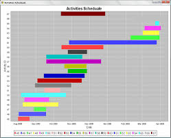 Amtcros Bar Chart View Of Project Activities Xii Conclusion