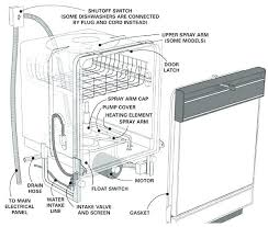 bosch dishwasher installation. Simple Dishwasher Bosch Dishwasher Installation Sears Parts Location  Diagram Stainless Steel Lowes Kit And E