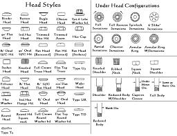 Screw Head Styles Chart Custom U Bolt Manufacturer Michigan U Bolt Supplier