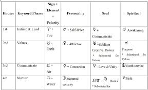 Astrology Tables Higher Mind Awareness Astrology