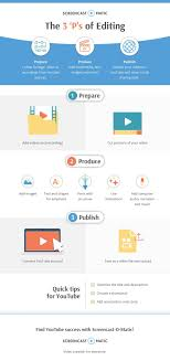 amp; 'p Editing Recorder 's Infographic Videos Video To Screen The 3 6zw8S