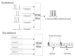 multiplexer block diagram the wiring diagram time division multiplexing block diagram vidim wiring diagram block diagram