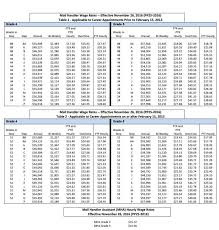 Usps Wage Chart Precise Usps Pay Scale Chart Federal Technician Pay Chart Of