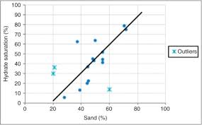 Particle Size Distribution An Overview Sciencedirect Topics