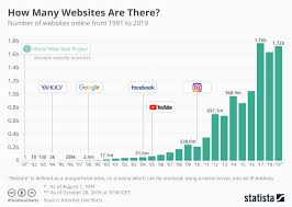 Chart How Many Websites Are There Statista