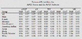 Asvab Score Chart Asvab Job Scores Air Force Asvab Scoring Air Force