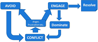can any one suggest that successful negotiation measures to  the path of conflict jpg