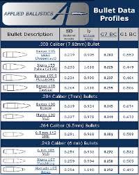 Rifle Barrel Twist Rate Chart 49 Reasonable Barrel Twist Vs Bullet Weight Chart