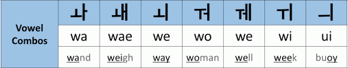 Learn vocabulary, terms and more with flashcards, games and other study tools. Is Korean Easy To Learn Only You Know What To Do In Korea