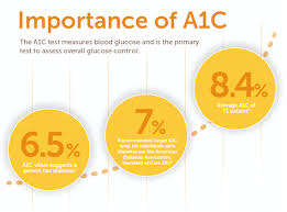 A1c Levels Chart Type 2 Diabetes The Power Of The Cgm