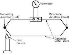 types of temperature sensors and their working principles features thermocouple