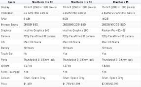 MacBook Pro - Technical, specifications - Apple
