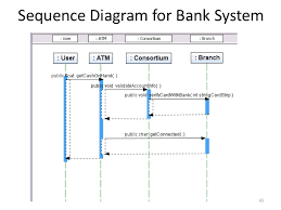 structured vs  object oriented analysis and design  lt br   gt      sequence diagram