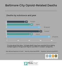 the number of people in maryland who d after taking the narcotic fentanyl increased by more than 70 percent in the first half of 2017 compared with the
