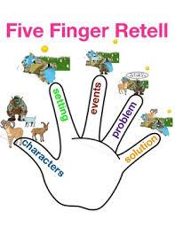 Beginning Middle End Anchor Chart Five Finger Retelling Tc Beginning Middle End Problem Solution