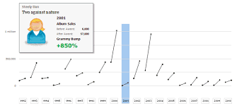 The Grammy Bump Chart In Excel Chandoo Org Learn Excel