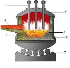 Реферат Плавка стали в основных дуговых печах Реферат Плавка стали в основных дуговых печах
