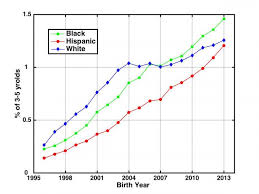 Autism Rates Increasing Fastest Among Blacks And Hispanics