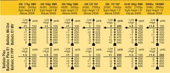 Bdc Reticle Ballistics Chart Ballistic Calibration Examples Ballistic Plex E1 Mil Dot